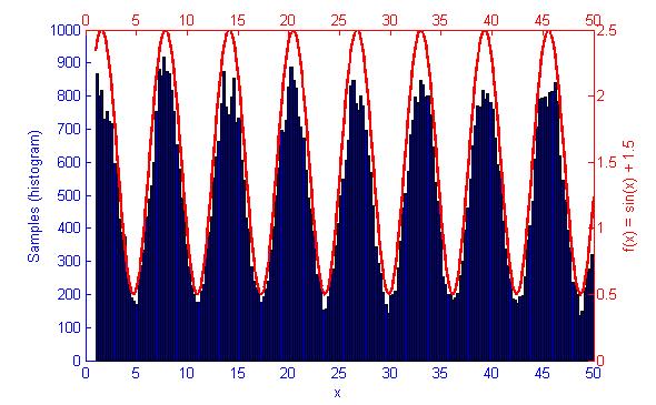 Metropolis-Hastings Monte Carlo Integration | L2Program